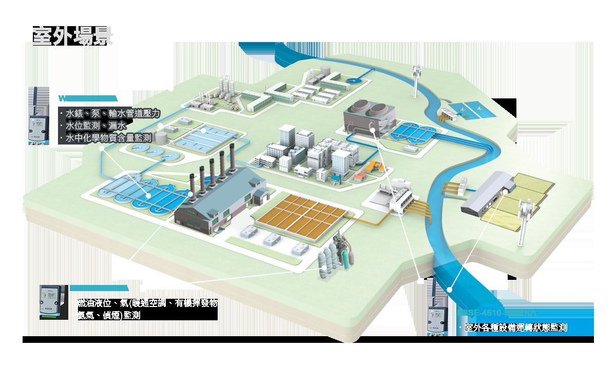 研華,廠務系統管理,智能化方案